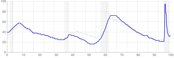 Florida monthly unemployment rate chart from 1990 to May 2021